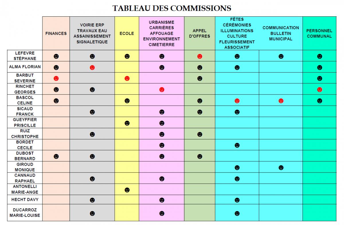 Commissions 2